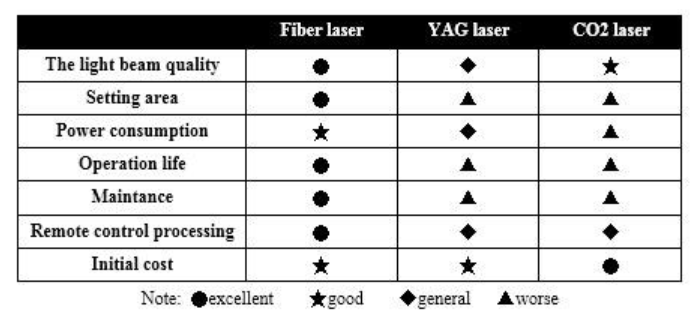 Fiber Laser Cutting is Better Than CO2